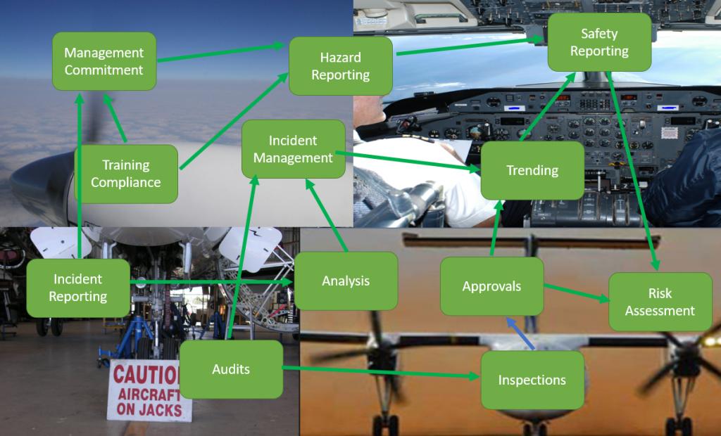 Aviation safety management system SMS NZ - Intesafety